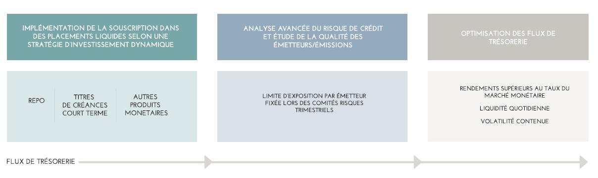 Gestion Monétaire